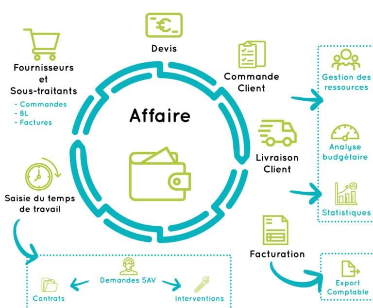 schema explicatif du fonctionnement d'Axilta le logiciel de gestion d'affaires pour les professionnels du Bâtiment