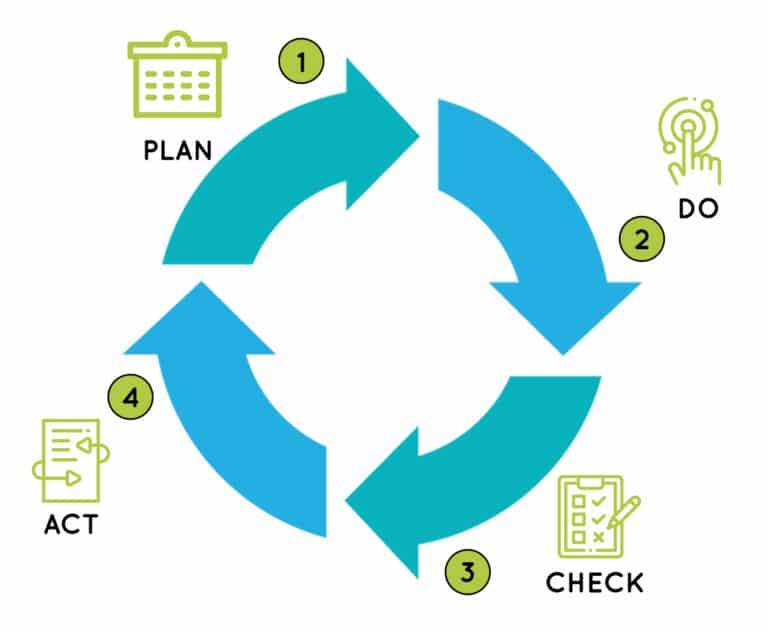 schema explicatif du fonctionnement de Plan'Actions le logiciel de suivi des démarches qualité
