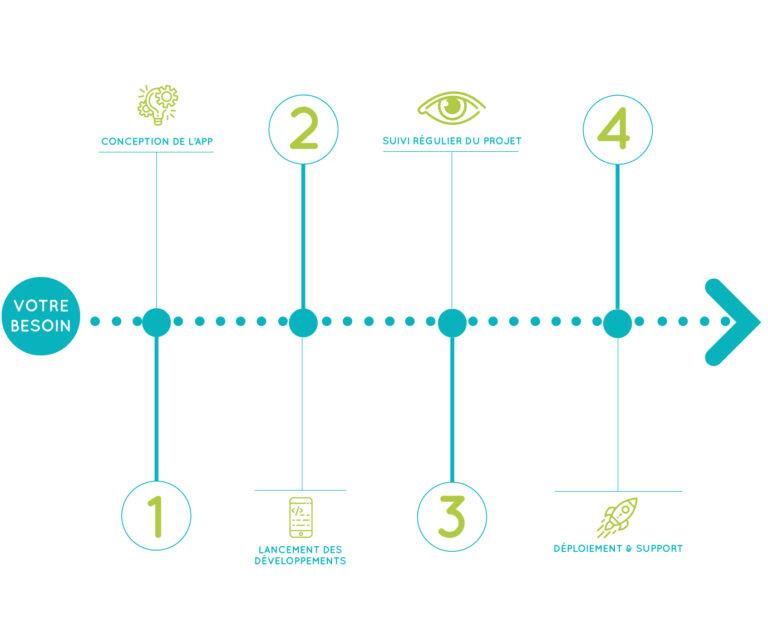 schema explicatif processus de création d'applications mobile