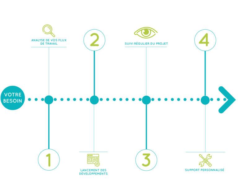 schema explicatif processus de création de logiciels