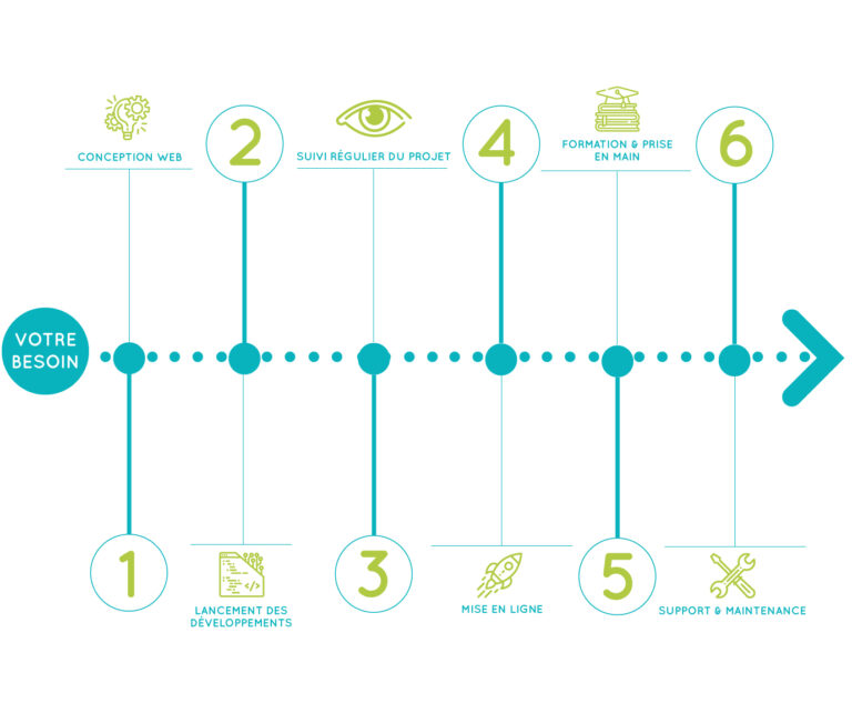 schema explicatif processus de création de site internet