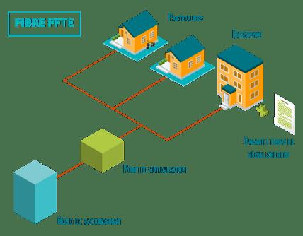 schema explicatif fibre FFTE en entreprise
