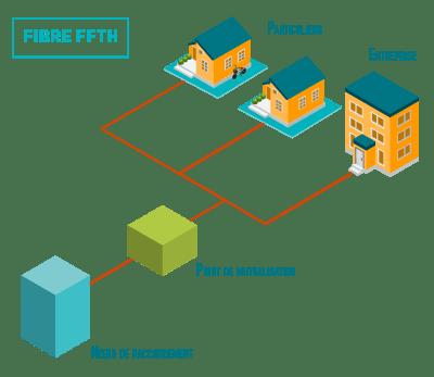 schema explicatif fibre FFTH en entreprise