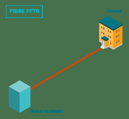 schema explicatif fibre FFTO en entreprise