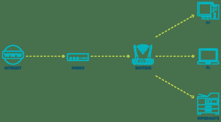 schema explicatif différence entre un modem et un routeur wifi