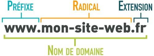 schema explicatif composition du nom de domaine de son site web